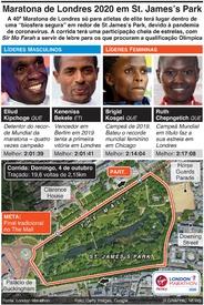 ATLETISMO: Maratona de Londres 2020 infographic