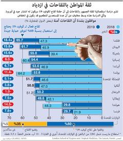 صحة: ثقة المواطن باللقاحات في ازدياد infographic