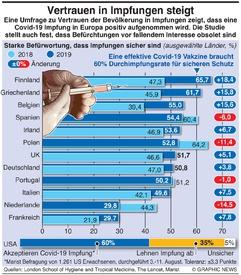 GESUNDHEIT: Umfrage zu Vertrauen in Impfungen infographic