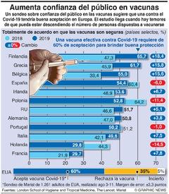 SALUD: Sondeo de confianza en vacunas  infographic