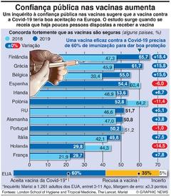 SAÚDE: Inquérito à confiança nas vacinas infographic