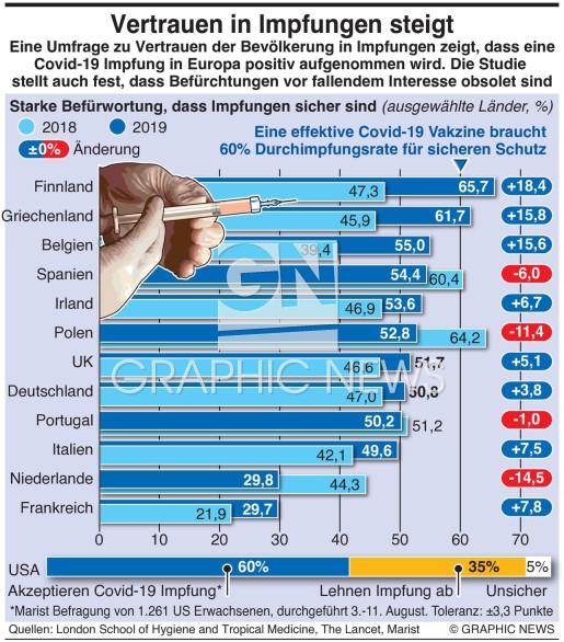Umfrage zu Vertrauen in Impfungen infographic