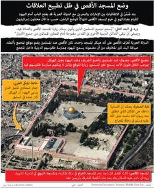 سياسة: وضع المسجد الأقصى في ظل تطبيع العلاقات infographic