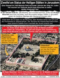 POLITIK: Zweifel am Status der heiligen Stätten in Jerusalem infographic