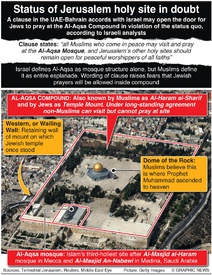 POLITICS: Status of Jerusalem holy site in doubt infographic