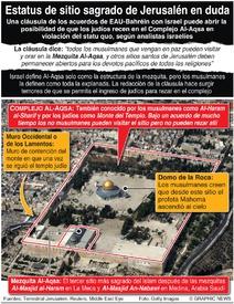 POLÍTICA: Estatus de sitio sagrado de Jerusalén en duda infographic
