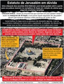 POLÍTICA: Estatuto dos locais sagrados de Jerusalém em dúvida infographic