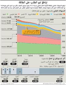 طاقة: تباطؤ نمو الطلب على الطاقة infographic