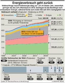 ENERGY: Weniger Nachfrage nach Energie infographic