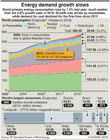ENERGY: Energy demand growth slows infographic