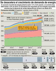 ENERGÍA: Desaceleración del crecimiento de la demanda de energía  infographic