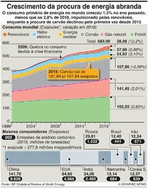 ENERGIA: Crescimento da procura de energia abranda infographic