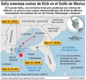 CLIMA: Huracán Sally infographic