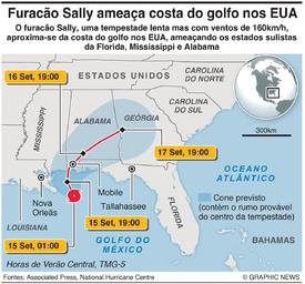 METEOROLOGIA: Furacão Sally infographic