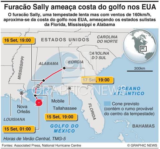 Furacão Sally infographic