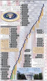 الانتخابات الأميركية: رؤساء الولايات المتحدة على مدى قرنين infographic