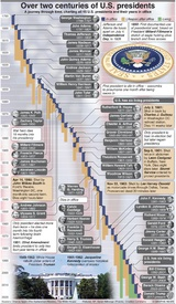 U.S. ELECTION: Over two centuries of U.S. presidents infographic