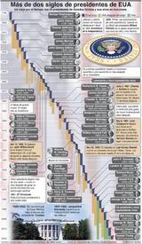 ELECCIÓN EN EUA: Más de dos siglos de presidentes de EUA infographic