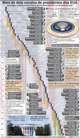 ELEIÇÕES NOS EUA: Mais de dois séculos de presidentes dos EUA infographic