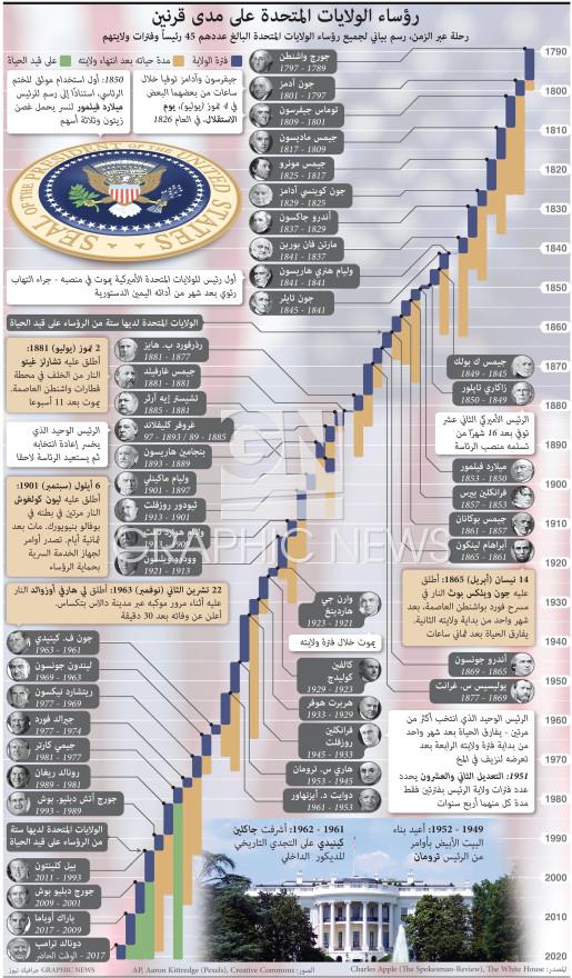 رؤساء الولايات المتحدة على مدى قرنين infographic