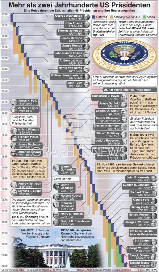 Mehr als zwei Jahrhunderte U.S. Präsidenten infographic