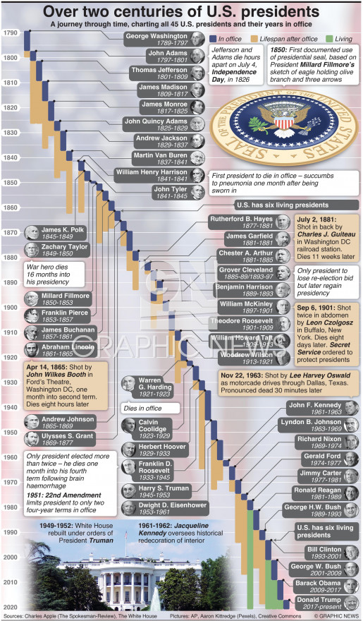 Over two centuries of U.S. presidents infographic