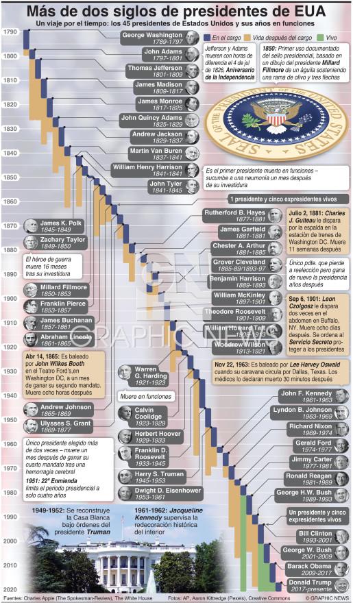 Más de dos siglos de presidentes de EUA infographic