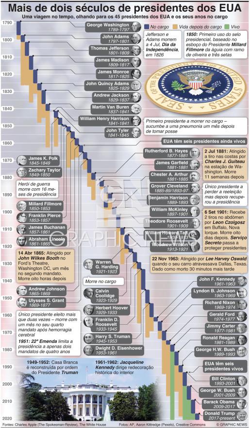 Mais de dois séculos de presidentes dos EUA infographic