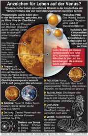 WELTRAUM: Gibt es Leben auf der Venus? infographic