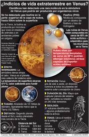 ESPACIO: ¿Indicios de vida extraterrestre en Venus? infographic