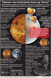 RUIMTE: Tekenen van buitenaards leven op Venus gevonden? infographic