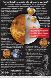ESPAÇO: Sinais de vida em Vénus? infographic