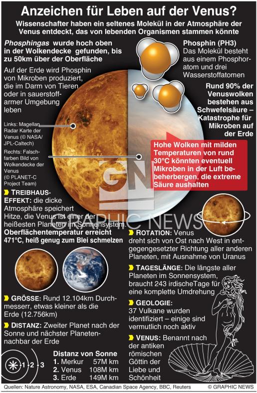 Gibt es Leben auf der Venus? infographic