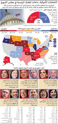 الانتخابات الأميركية - ساحات المعارك الرئيسية في مجلس الشيوخ ٢٠٢٠ infographic