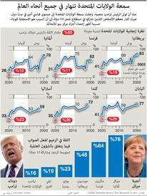 إحصاء: سمعة الولايات المتحدة تنهار في جميع أنحاء العالم infographic