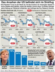UMFRAGE: US Ansehen sinkt infographic