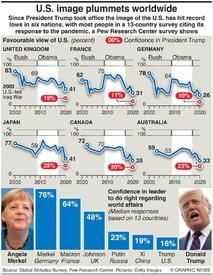 SURVEY: U.S. image plummets infographic