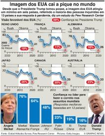 INQUÉRITO: Imagem dos EUA cai a pique infographic
