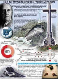 POLITIK: Plan zur Umwandlung des Franco Denkmals infographic