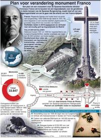 POLITIEK: Plan voor verandering monument Franco infographic