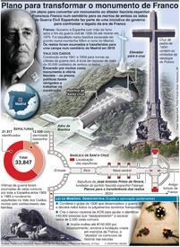 POLÍTICA: Plano para transformar o monumento de Franco infographic