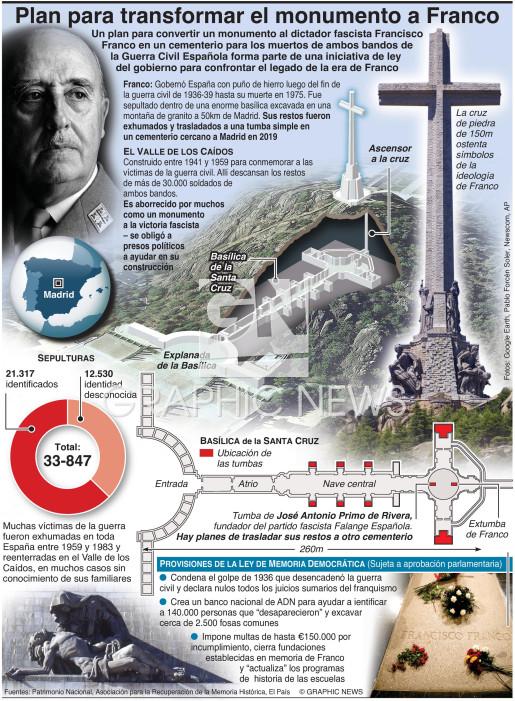 Plan para transformar el monumento a Franco infographic