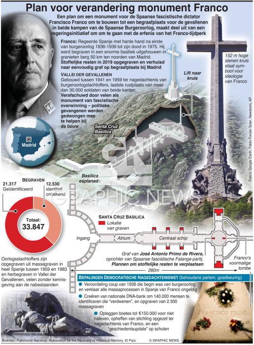 Plan voor verandering monument Franco infographic
