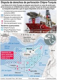 ENERGÍA: Disputa Turquía-Chipre por perforación infographic