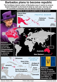 POLITICS: Barbados to become republic infographic