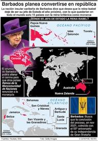 POLITÏCA: Barbados se convertirá en república infographic