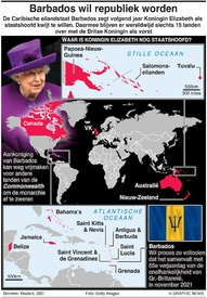 POLITIEK: Barbados twordt een republiek infographic
