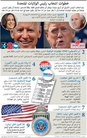 الانتخابات الأميركية: خطوات انتخاب رئيس الولايات المتحدة (1) infographic