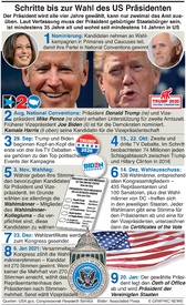 FOR TRANSLATION U.S. ELECTION: Electing a U.S. president infographic