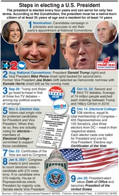 U.S. ELECTION: Electing a U.S. president (2) infographic
